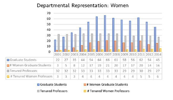 departmental representation women