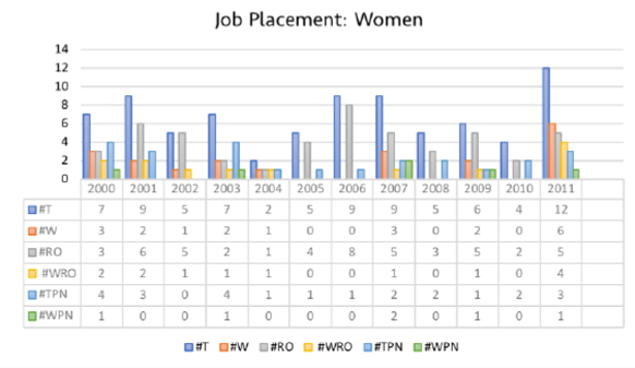 job placement women